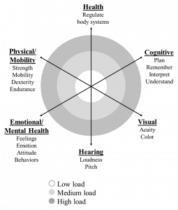 This figure is a radar chart composed of 6 axes each corresponding to a dimension of ability, namely physical/mobility (strength, mobility, dexterity, endurance), health (regulate body systems), cognitive (plan, remember, interpret, understand), visual (acuity, color), hearing (loudness, pitch), and emotional/mental health (feelings, emotions, attitude, behavior). Overlayed on these 6 dimensions are three concentric circles; the outer refers to high load, the middle refers to medium load, and the inner refers to low load.