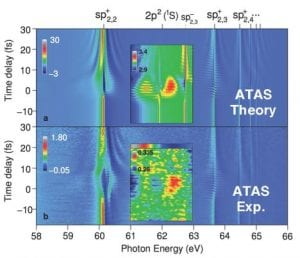 Attosecond transient absorption spectrum of the helium atom in the region of the autoionizing states converging to the He+ (n=2) threshold. This spectrum reveals the decay of metastable states in time, their radiative coupling, and their coherent excitation.
