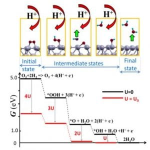Oxygen reduction reaction free energy diagrams calculated for Pt(111) for U= 0 and U= Uo.