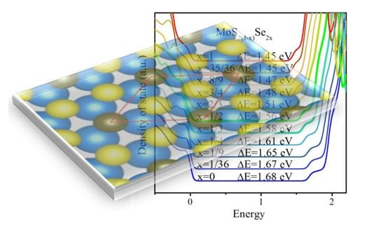 Tuning electronic property by varying composition of MoS2(1-x)Se2x alloys.