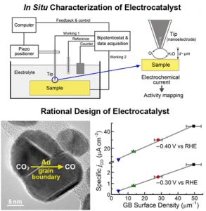 Electrocatalyst