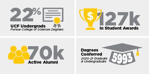 College Statistics